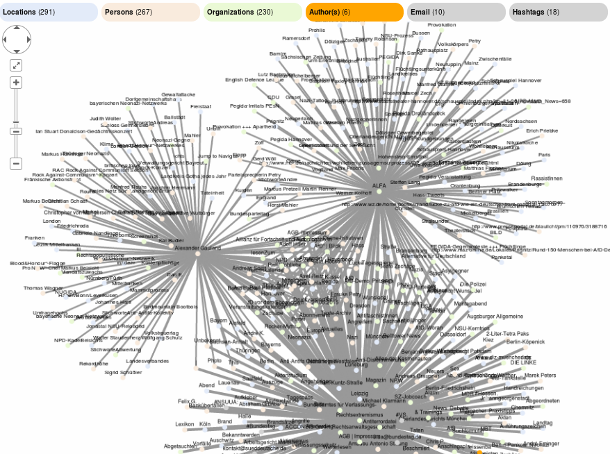 Open Semantic Visual Graph Explorer for Discovery and